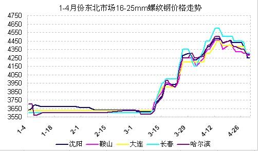 1-4月份东北市场建筑钢材价格走势图片