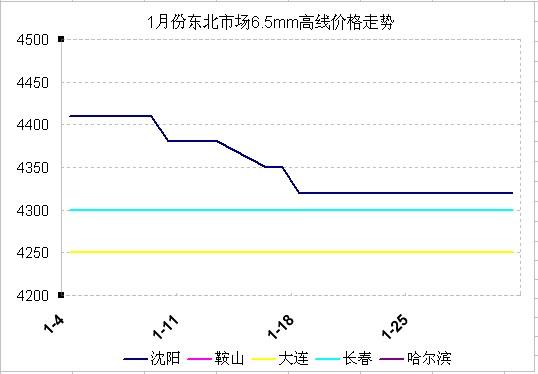 2012年1月份东北市场建筑钢材价格走势图片