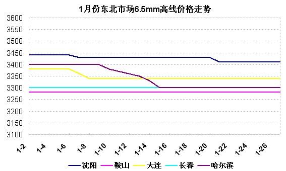 2014年1月份东北市场建筑钢材价格走势图片