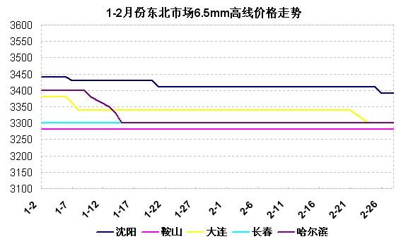 2014年1-2月份东北市场建筑钢材价格走势图片