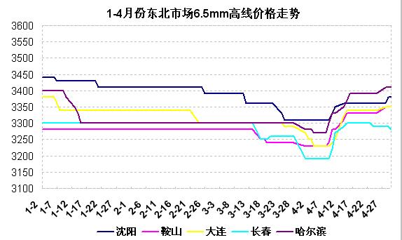 2014年1-4月份东北市场建筑钢材价格走势图片